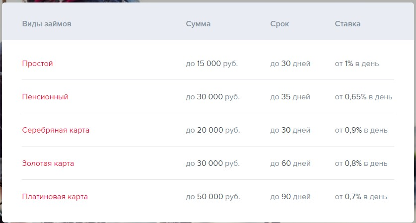 Кредит Тольятти онлайн без справок, Заявка на