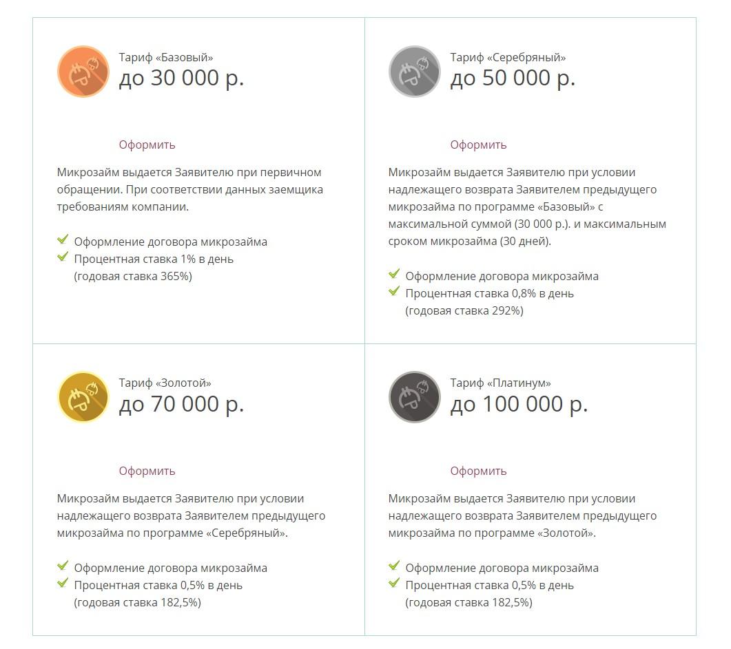 Виды тарифов по займам в МФО «Мани Фанни»
