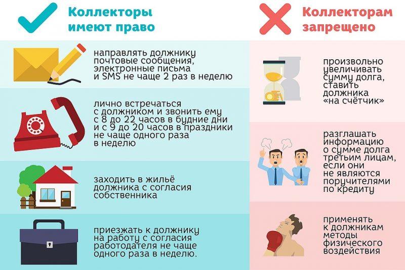 Правила для коллекторов