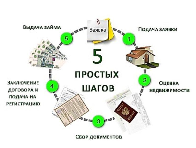 Процесс получения кредита