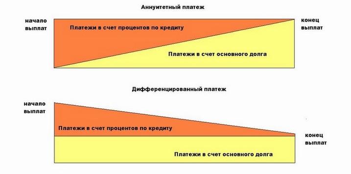 Разница между аннуитентным и дифференцированным платежами