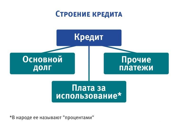 Строение кредита